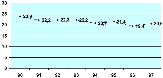 نسبة الاستثمارات الوطنية ما بين 1990 و 1997