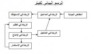 الرسم البياني لكينز