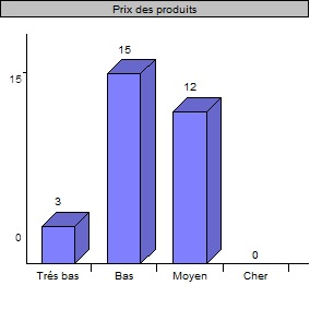 Comment trouvez-vous le prix des produits chinois ?