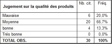 Comment qualifiez-vous la qualité des produits chinois ?