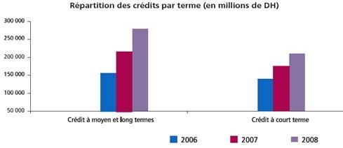 La répartition des crédits par terme