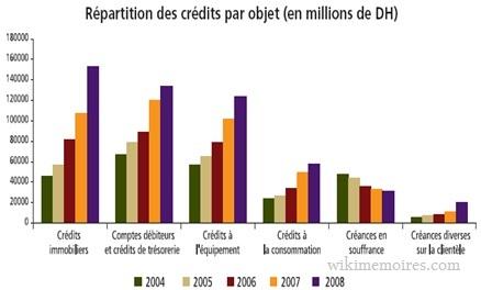 La répartition des crédits par objet