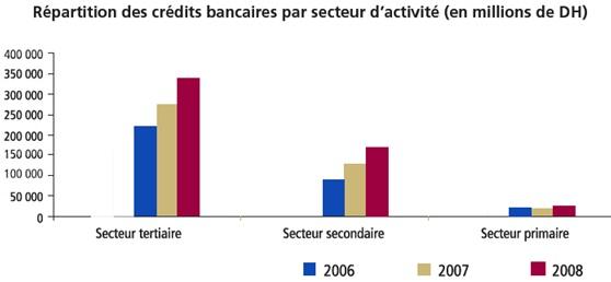 La répartition des crédits par secteur d'activité