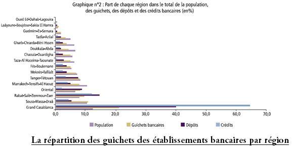 La répartition des guichets des établissements bancaires par région