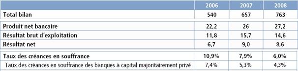 Evolutions des résultats des bilans bancaires