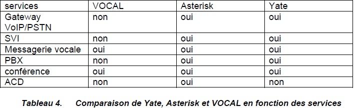 Comparaison de Yate, Asterisk et VOCAL en fonction des services