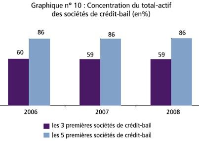 Concentration du total-actif des sociétés de crédit-bail