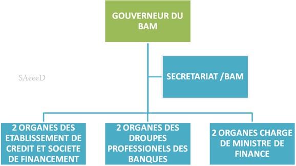 La Structure du  {Comité des établissements de crédit}