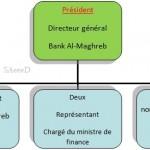 STRUCTURE DE LA {Commission de discipline des établissements de crédit}