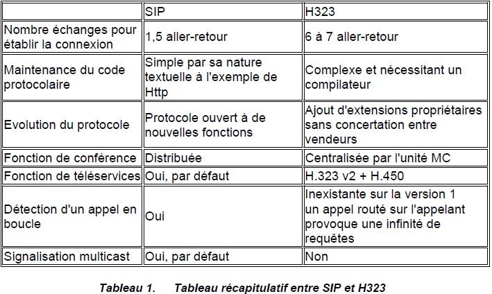 Tableau récapitulatif entre SIP et H323