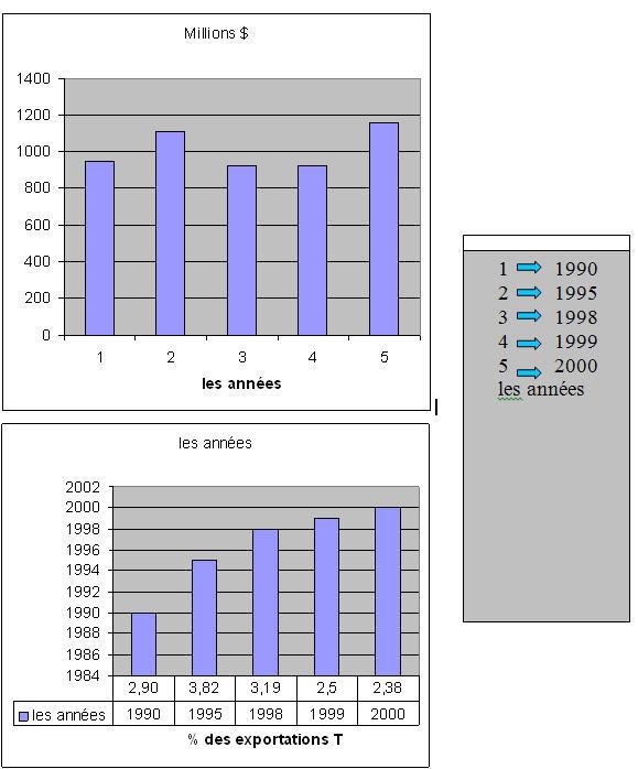 2,4% des flux d'exportations du groupement en 2000, contre 3,8% en 1995